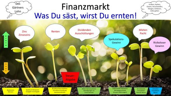 Finanzgarten